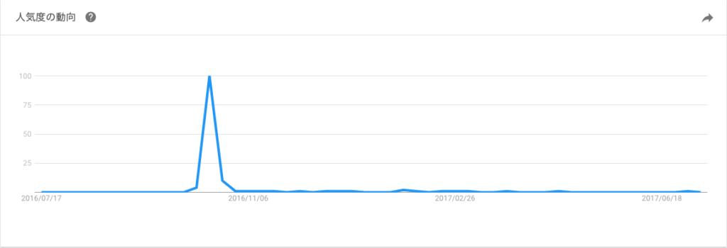 グーグルトレンドのグラフ